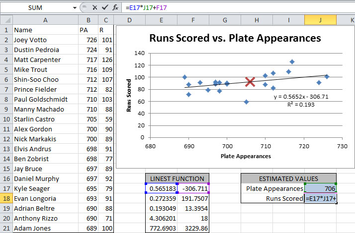 Linear extrapolation with the Excel LINEST formula