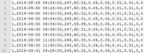CSV Data Format Example