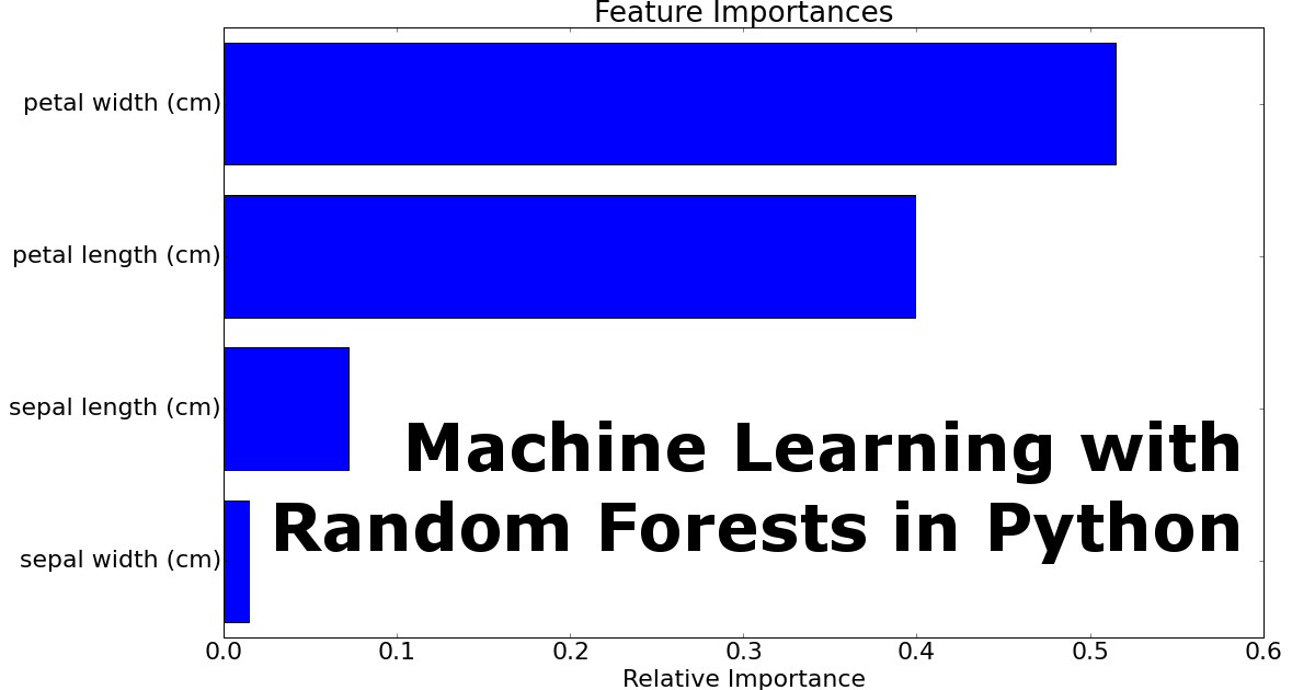 Create Random Forests Plots in Python with scikit-learn